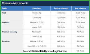 British Airways Miles Chart Mega Collection British Airways Frequent Flyer Miles Chart