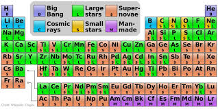 Where elements come from: this periodic table explains it all