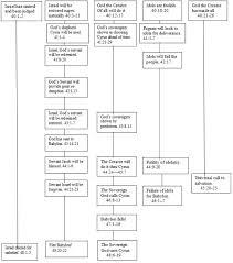 Isaiah Timeline Chart 6 Isaiah Bible Org