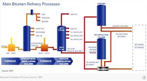 Bitumen Production Bitumen Production Process Asphalt