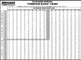 Spring Rate Chart Phscollectorcarworld Tech Series Choosing The Right Coil