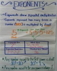Exponents Anchor Chart Exponents Anchor Chart Google Search Math Charts Math