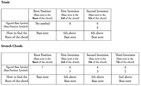 Chord Inversions Music Practice Theory Stack Exchange