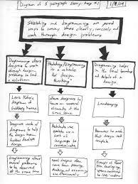 longoria essaydiagram jan jpg essay diagram 1 19 09