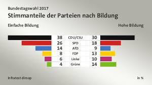 Es hatte sich bereits angekündigt: Bundestagswahl 2017