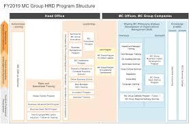 Accounting Career Progression Chart Training And Career Development Mitsubishi Corporation
