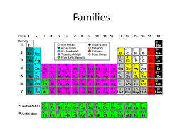 Families The Periodic Table Gallery Beautiful 4 - knowthatplace