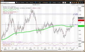 Tlt Etf Chart The Treasury Bonds Utilities And Junk Bond Etfs Have