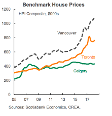 Calgary House Price History Chart 6 Charts That Show That Canadian Home Prices Are Still