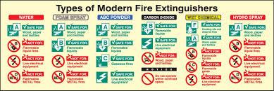 Fire Extinguisher Training Training Seminars