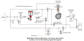 l air start system reference to the diagram above the isolating valve from the air receiver is open air at 30 bar flows to the automatic valve 4 which is closed