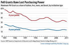 Pell Grant Estimate Chart Cutting Pell Grants Is Unnecessary And Unwise Center On