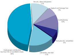 Balanced Diet Percentages Pie Chart Archives Star Styles