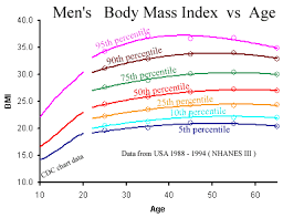 Height Weight Percentile Chart Adults Gentlemens Reserve Bmi Chart For Men