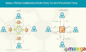 Enterprise Social Collaboration Break Free From Email