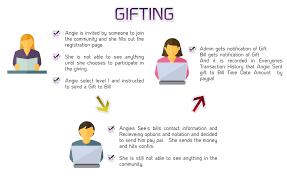 mlm help gift plan