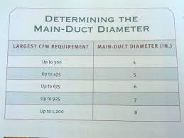 Hvac Ductwork Sizing Chart Flex Duct Sizing Chart Size