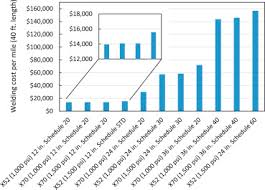 Doe Fuel Surcharge Chart Matrix Economic Impact Of Applying High Strength Steels In Hydrogen