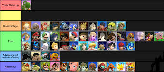 Super Smash Bros 4 Matchup Chart Yoshis Smash 4 Matchup Chart By Me Discusss Yoshimains