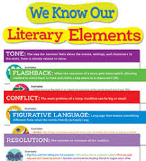 Literary Terms Chart Literary Elements Bulletin Board By