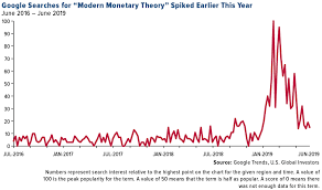 Mmt Chart Its Time We Talked About Modern Monetary Theory Mmt