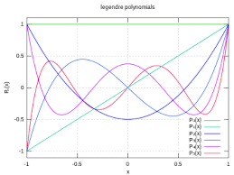 Legendre Polynomials Wikipedia