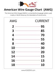Wire Gauge Amp Chart Ac American Wire Gauge Awg Ac Connectors