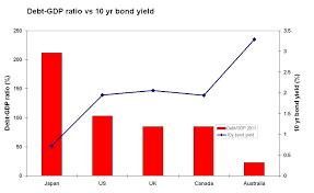 Bond Yields Alittleecon
