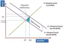 Negative Externality Graph Negative Consumption Externalities
