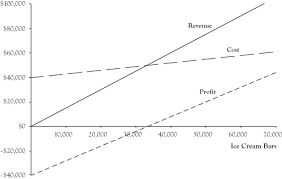 Revenue Cost And Profit Functions