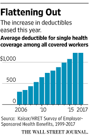 cost of employer provided health insurance rises toward 19 000 a year