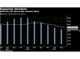 Advance America Rate Chart Rbi Likely To Cut Rates For Sixth Time This Year Try Help