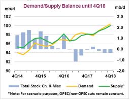 Crude Oil Stock Chart Oil Production Vital Statistics April 2018 Seeking Alpha