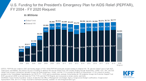 The Us Presidents Emergency Plan For Aids Relief Pepfar The