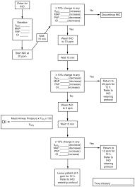 Nitric Oxide Food Chart Pediatric Icu Picu Inhaled Nitric Oxide Ino Setup