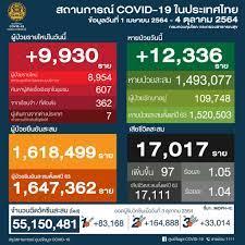 ศูนย์ข้อมูล COVID-19 - 🗓 วันจันทร์ที่ 4 ตุลาคม 2564 🕧 เวลา 12.30 น.  สถานการณ์การติดเชื้อ COVID-19 ในประเทศ ข้อมูลตั้งแต่วันที่ 1 เมษายน 2564 😖  ผู้ป่วยรายใหม่ 9,930 ราย 🙂 หายป่วยแล้ว 1,493,077 ราย 😷 ผู้ป่วยยืนยันสะสม  1,618,499 ราย 😭