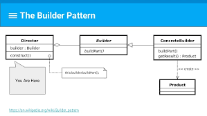 Wikipedia Builder Android Design Patterns