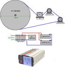colorado wiring diagrams colorado circuit wiring diagram images wind power generator diagrams furthermore toyota hydrogen car mirai in