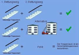 Grundsätzlich sind b2 baustoffe als fassadenbaustoffe zulässig, wenn die gefahr einer brandausbreitung nicht besteht. Treppen Und Treppenraume Brandschutz Flucht Rettungswege Baunetz Wissen