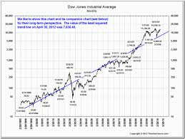 We Are Way Above The Dows Long Term Trendline Dow Jones