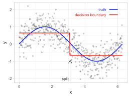 Control Chart Selection Decision Tree Chapter 9 Decision Trees Hands On Machine Learning With R