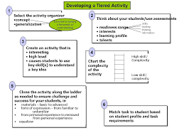 Good Flow Chart Of How To Create Tiered Assignments