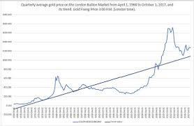 How To Determine The Intrinsic Value Of A Gold Stock