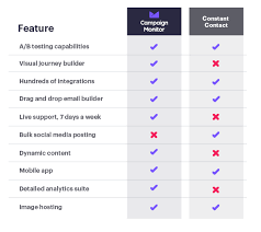 Constant Contact Vs Campaign Monitor 2019 Email Marketing