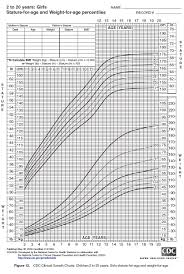 Cdc Growth Charts Weight For Age Using The Cdc Growth Charts Unique Cdc Growth Chart Weight