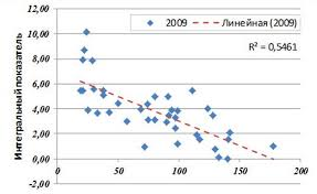Маятниковая миграция снижает качество жизни в регионе Новости  Вместе с тем очевидно что отток работников золотого возраста 25 40 лет вызывает проблемы на локальном рынке труда подчеркивают авторы работы