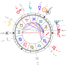 Astrology And Natal Chart Of Anika Musician Born On 1987