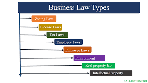 Business Law Business Law Assignment Help Business Law Homework Help