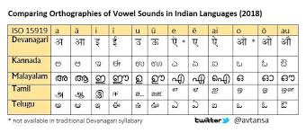 Tamil Phonetic Chart Comparing Chart Of Vowel Signs In Devanagari And Scripts