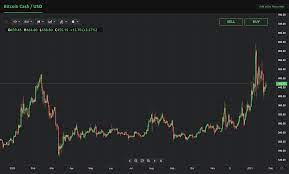 Let us know in the comments section below. Bitcoin Cash Price Prediction For 2021 New Research Currency Com